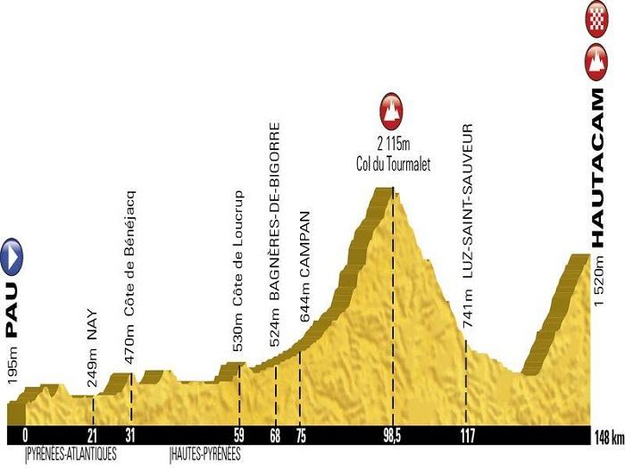 Etap du Tour_Profil cursa