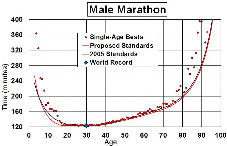 evolutie maraton