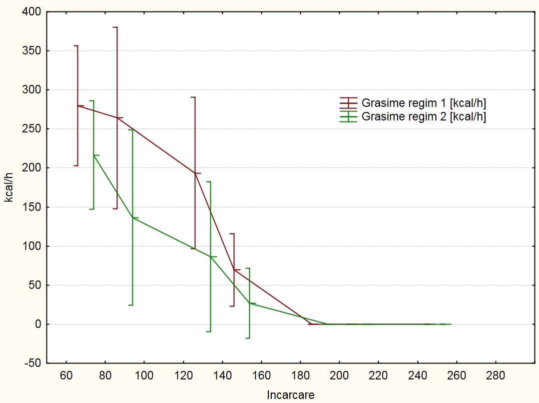 grafic comparatie grasime