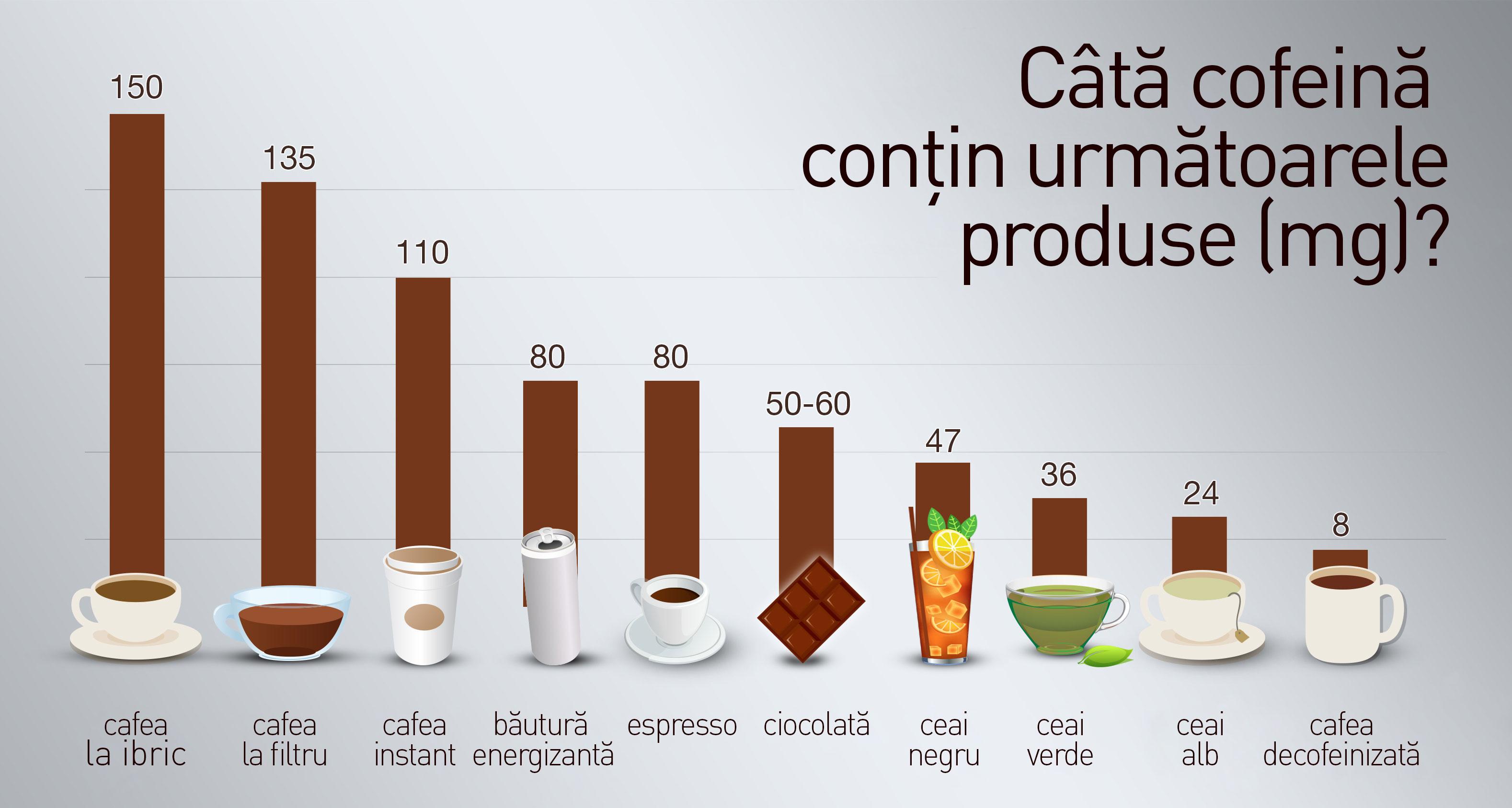 Efectele interacțiunii dintre cofeină și taurină în băuturile energizante